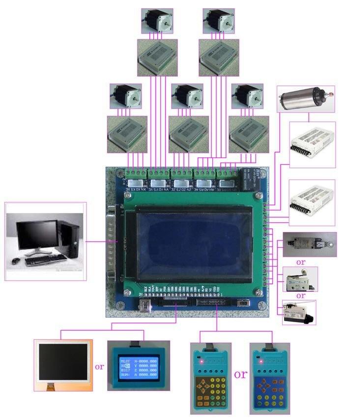 5 axes Carte de Dérivation Pilote de Moteur pas à pas CNC Conseil + ÉCRAN LCD + Poignée (HY-JK05-K6)