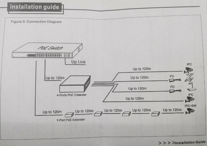 Transmissão e cabos