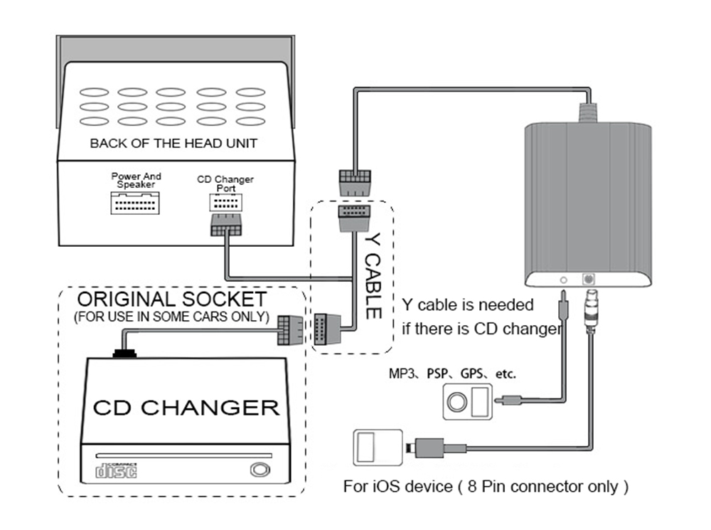 Car CD Adapter 8 Pin AUX Cable Audio Interface 5 + 7P Connect ... Toyota Aux Jack Wiring Diagram on toyota parts diagrams, toyota cylinder head, toyota schematic diagrams, toyota diagrams online, toyota maintenance schedule, toyota truck diagrams, toyota flasher relay, toyota headlight wiring, toyota ignition diagram, toyota alternator wiring, toyota cooling system diagram, toyota wiring harness, toyota shop manual, toyota headlight adjustment, toyota electrical diagrams, toyota 22re vacuum line diagram, toyota shock absorber replacement, toyota wiring manual, toyota wiring color codes, toyota ecu reset,
