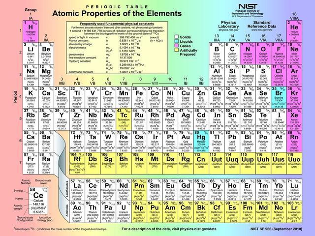 F3325 24 x32 tabel periodik unsur sifat atom ilmu poster seni f3325 24 x32 tabel periodik unsur sifat atom ilmu poster seni cetak urtaz Images