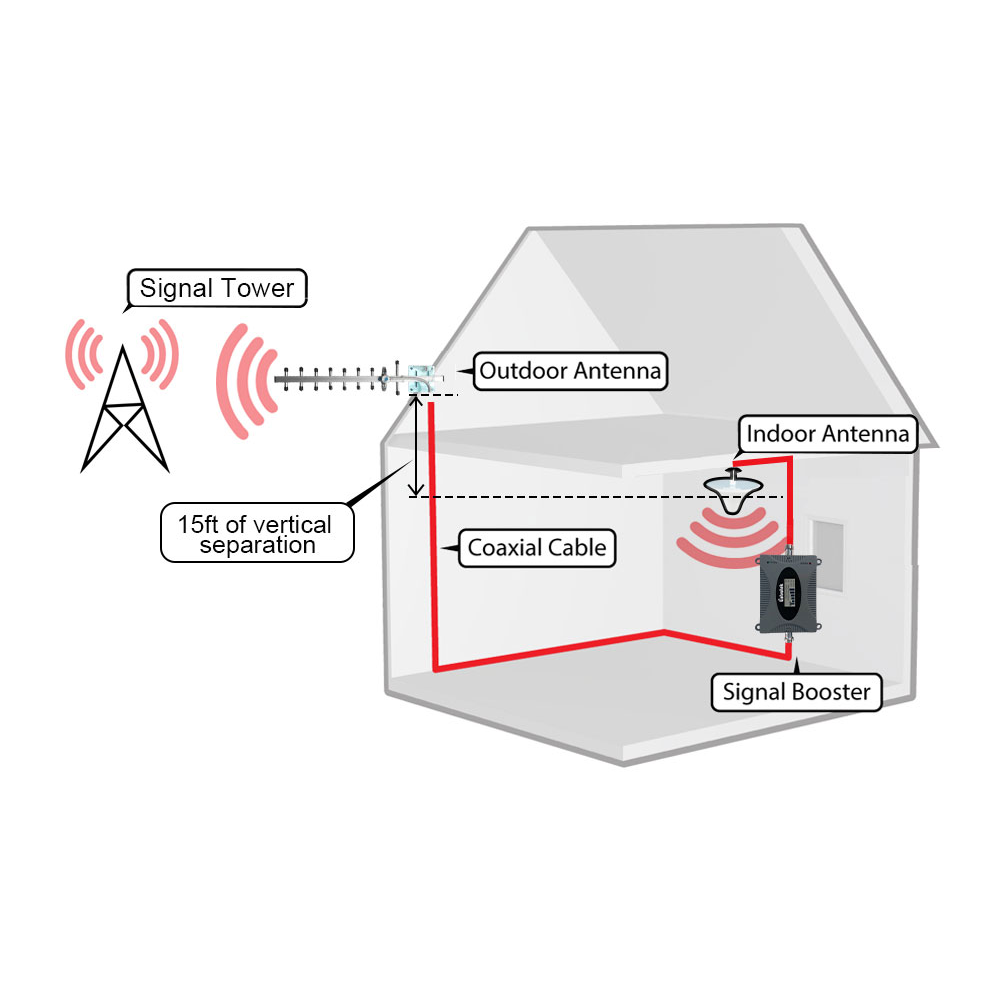 Lintratek 3G répéteur W-CDMA 2100 MHz LCD affichage amplificateur de Signal de téléphone portable UMTS 2100 MHz Signal de téléphone portable Kit amplificateur 3G #15 - 5