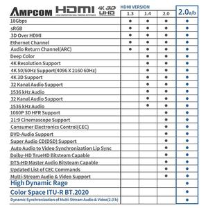 Image 5 - HDMI Cable  HDMI 2.0a 2.0b, AMPCOM Pro Gaming 4K HDMI to HDMI 2.0 Cable Support 3D Ethernet HDR 4:4:4 for HDTV  PS4 PS3