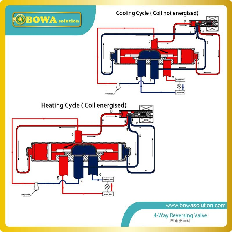 4kw R410a Reversing Valve For Changing Liquid Refrigerant Flow Direction Or Defrosting In Refrigerated Cabinet Deli Display Air Conditioner Parts