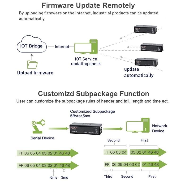 Serie RS232 zu Ethernet Konverter Modbus TCP Server UPD Client 10/100 M adaptive unterstützt MAC automatische lernen 5 netzwerk link