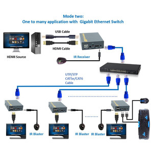 Image 3 - 2020 150M USB USB Mở Rộng RJ45 Mạng IP KVM Qua IP hợp Qua Cat5 Cat5e Cat6 HDMI KVM Mở Rộng rộng IR Bởi UTP/STP