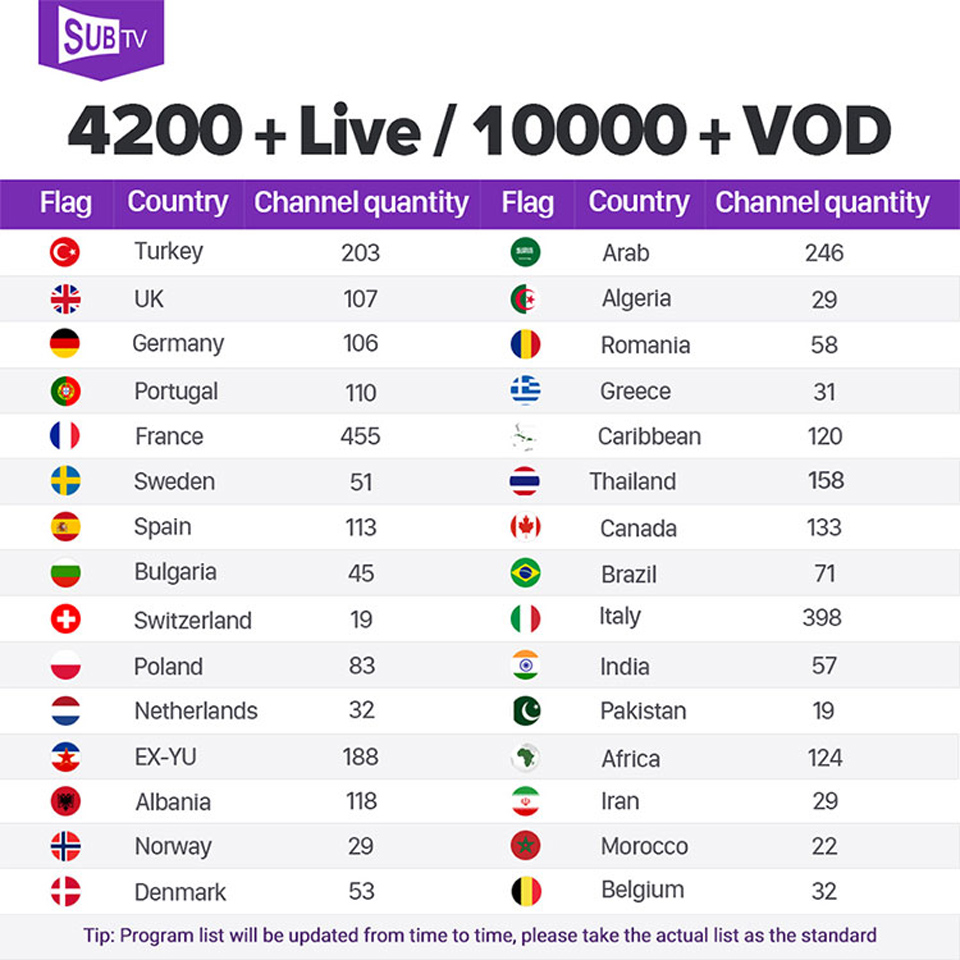 Image 2 - IPTV Subscription Leadcool Q1404 Box 1 Year SUBTV Arabic French IP TV Code FULL HD 4K H.265 Swedish Polish IPTV Italy Portuguese-in Set-top Boxes from Consumer Electronics