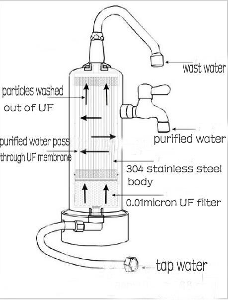 Столешница SS бытовой очиститель воды/кухонный фильтр для воды/дома питьевой воды системы с 0,01 мл UF фильтр + Авто Флеш функция