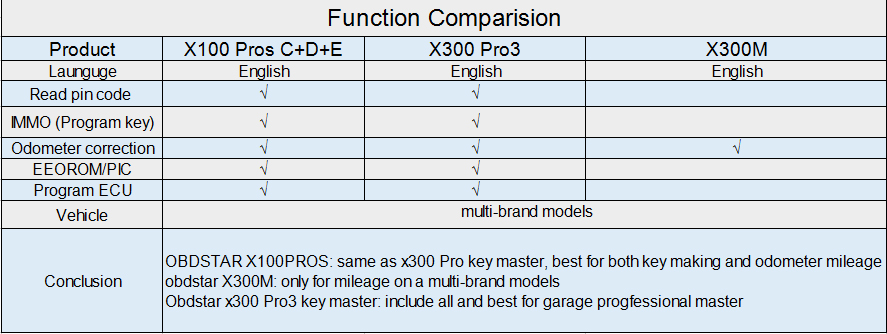X100 PROS comparision