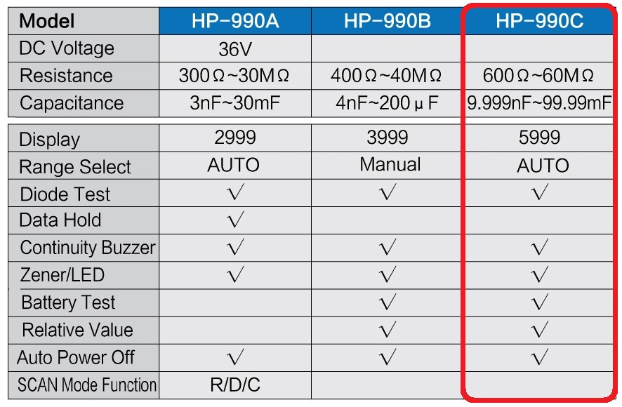 Holdpeak HP-990C SMD Digital Insulation tester Multimeter Auto Power off Resistance Capacitance Power Battery Insulation Tester  (5)