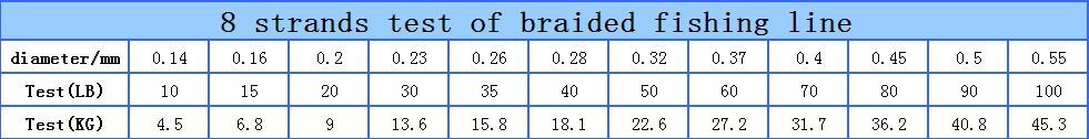 8 strands test Lb