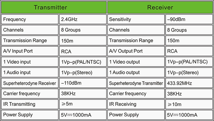 2.4G Design STB Wireless Transmitter and Receiver with IR Remote Control-13.jpg