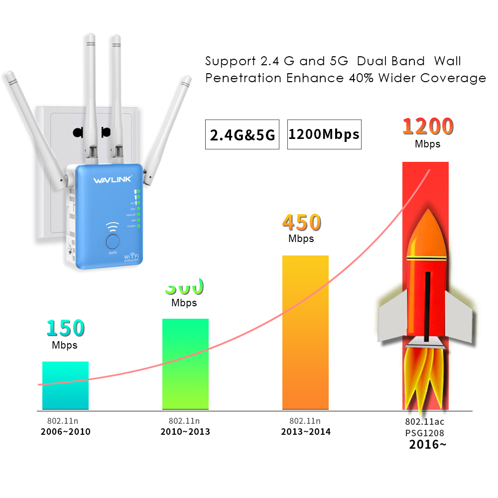 lowest price 5G Wifi Repeater 5Ghz Wifi Extender AC 1200Mbps Router Wifi Amplifier Wireless wi-fi Long Range Booster 2 4G wi fi Repiter