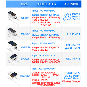 Image 3 - Rocketek Quick Charge 3.0 Smart USB Type C USB Charger Station Led Display Fast Charging Phone Tablet For iPhone Samsung Adapter
