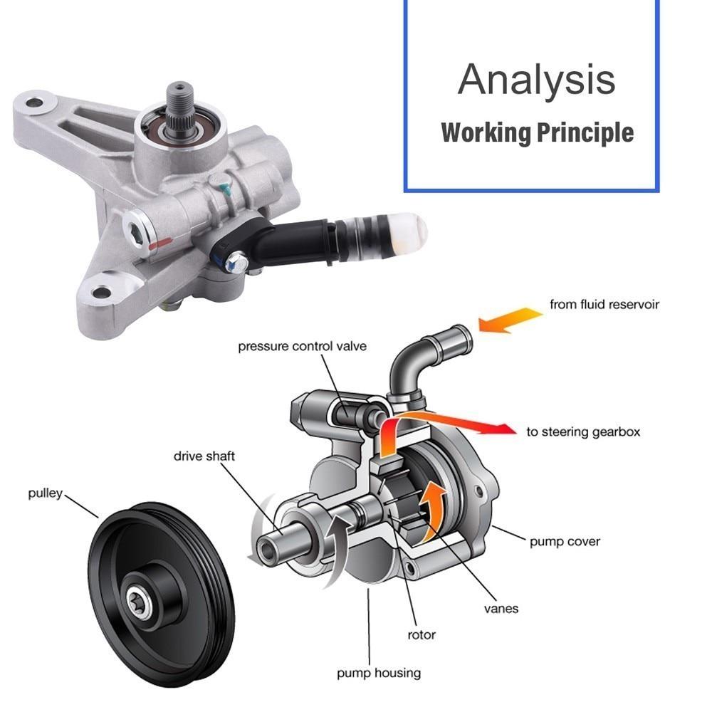 Power Steering Pump For 2005-2008 Honda Pilot 2005-2010