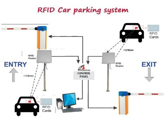 Vehicle Car Integrated 9dbi Antenna Reader Windshield Tag Card Rfid Long Range Rfid Card Reader Wiegand For Door Gate Controller
