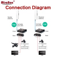 MiraBox Wireless HDMI Extender Support HD 1080p Dynamic Image Transmission Wireless Transmit Up to 200m 656ft with POE Function