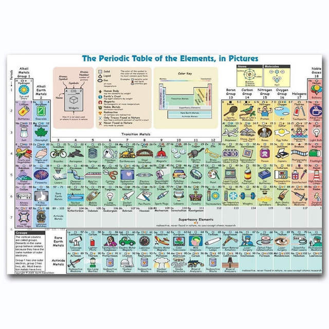 G2469 elements periodic table knowledge chart collage a4 art poster g2469 elements periodic table knowledge chart collage a4 art poster silk light canvas painting print posters urtaz Images