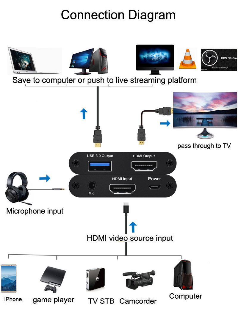 Image 4 - USB3.0 HDMI 4K 60Hz Video Capture Card HDMI to USB Video Recording Box Dongle Game Streaming Live Stream Broadcast w/ MIC input-in Video & TV Tuner Cards from Computer & Office