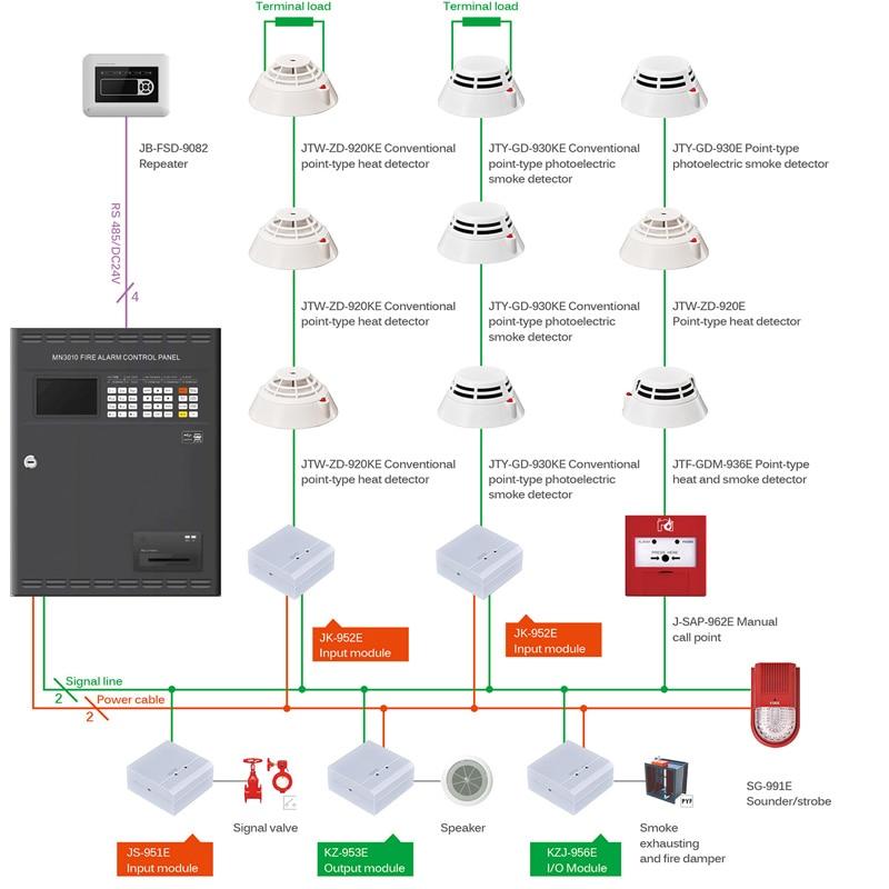 Adresserbar brandalarm Kontrolpanel en løkke til 324 - Sikkerhed og beskyttelse - Foto 2