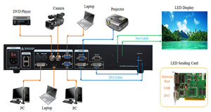 Image 5 - Hot selling video wall controller AMS MVP508 led video display switcher led screen video processor as novastar v700