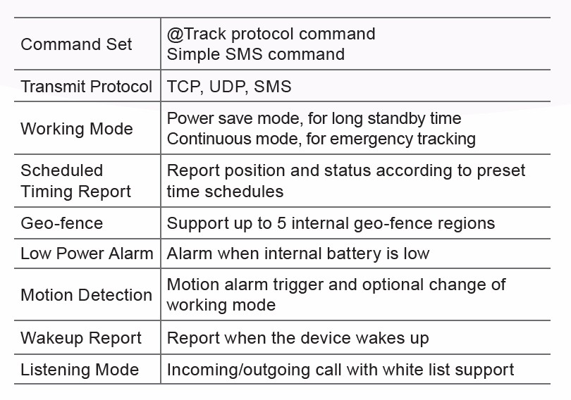 Air Interfaces Protocol