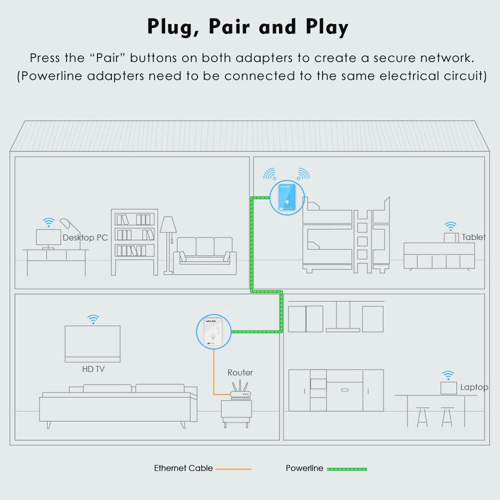 Wavlink 1 paire AV500 Powerline adaptateur réseau Ethernet Kit sans fil-N 300 Mbps wifi Extender Homeplug AV Plug and play IPTV EU/US - 5