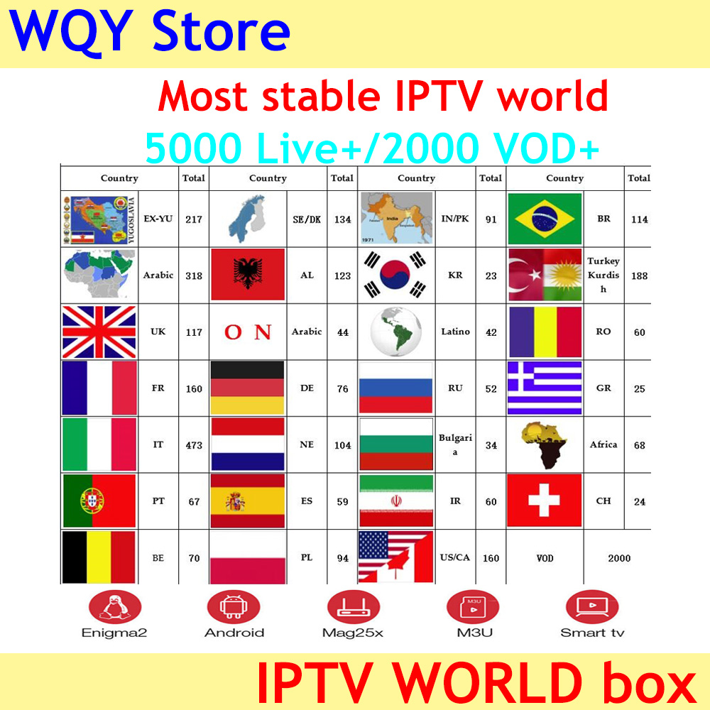 World IPTV 5000 channels iptv subscription for Poland Bulgaria Serbia Switzerland uk Russia Italy French Spain