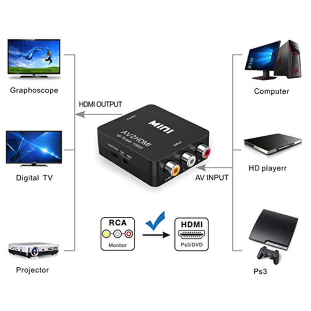 Image 4 - AV to HDMI Box Mini Full HD Male to Female AV to HDMI Video Converter for HDTV TV PS3 PS4 PC DVD Xbox Projector