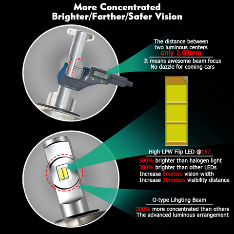 CNSUNNYLIGHT Car Headlight Bulbs H4 H7 H11 H1 LED H3 9005 HB3 9006/HB4 High/Low Beam 12000LM White Automotive Main Light 12V 24V Karachi