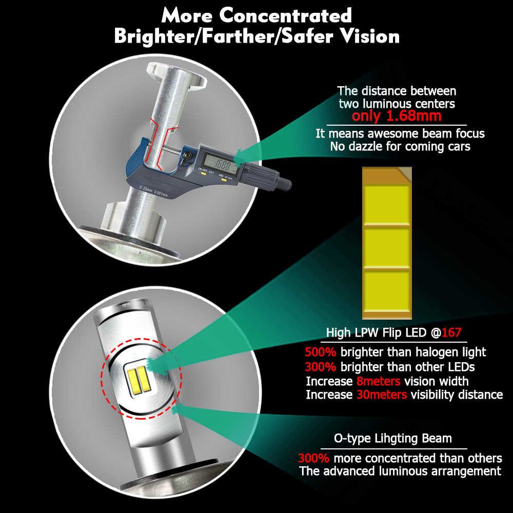 CNSUNNYLIGHT R6 LED H4 H7 H11 H1 H3 9005 9006/HB4 Car Headlight Bulbs Adjustable Beam 60W 9000LM/Pair 6000K Auto Light 12v 24v