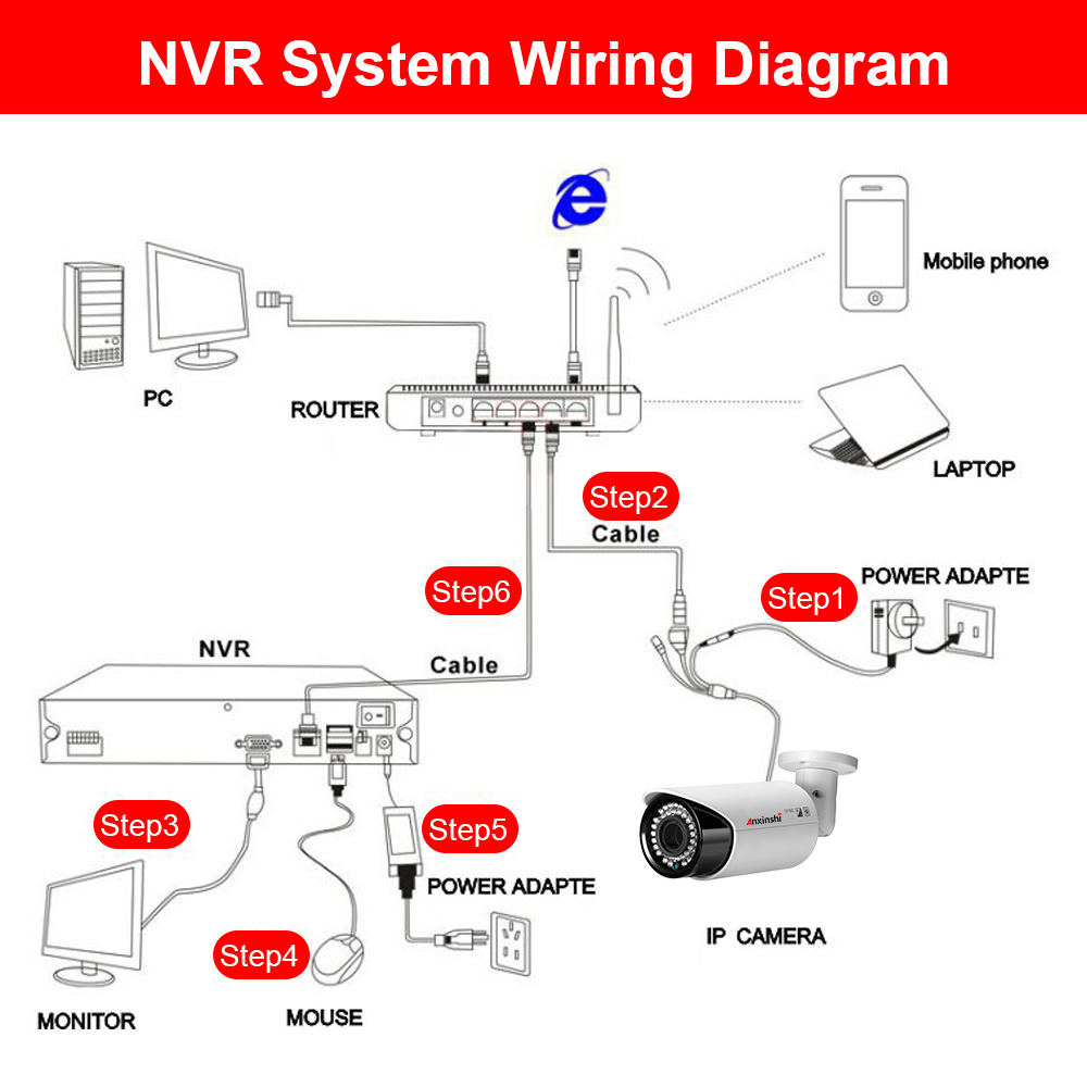 wiring diagram for ip cameras power over ethernet ip camera category on