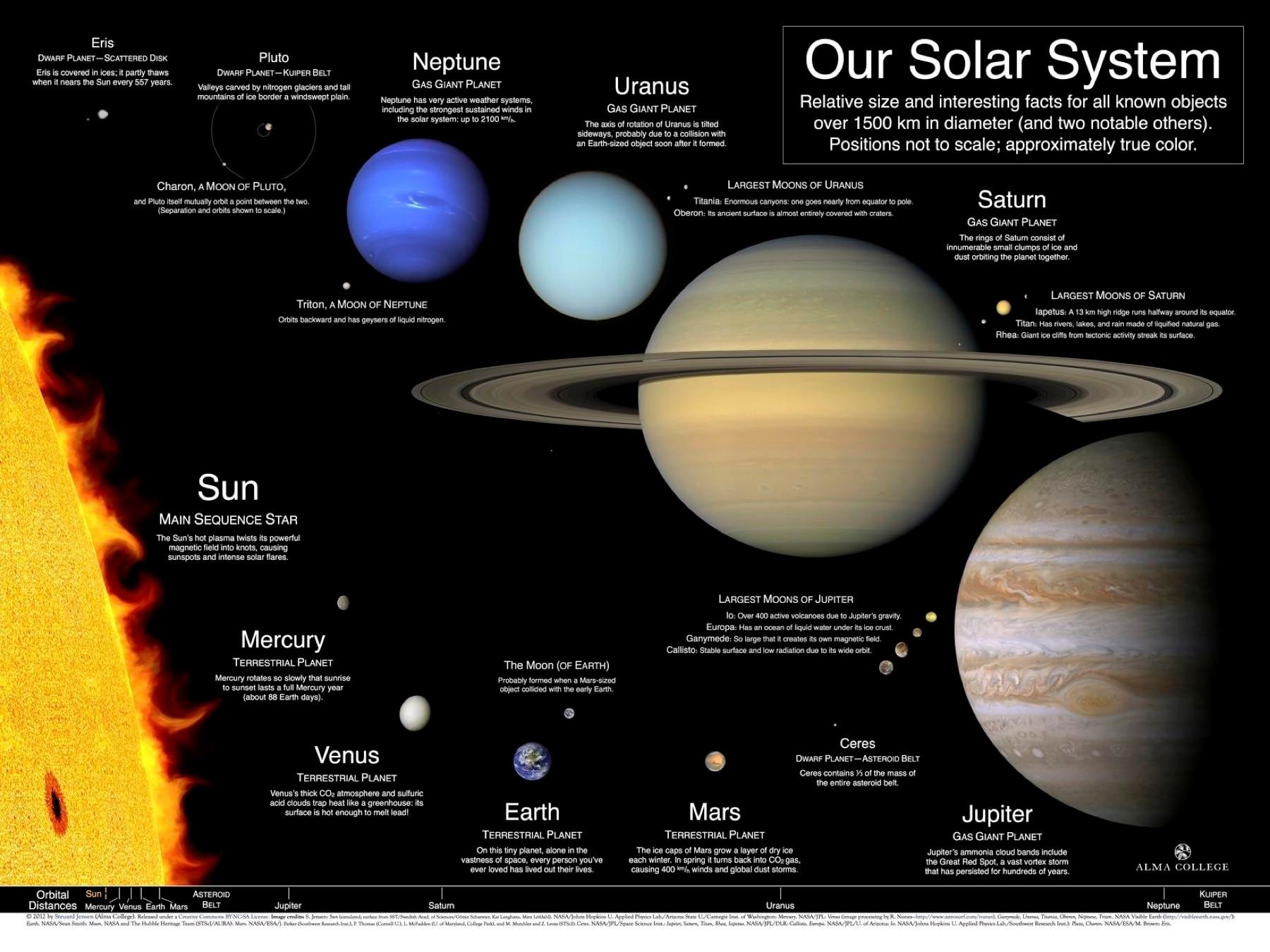 planets galaxy solar system star size - HD1600×1200