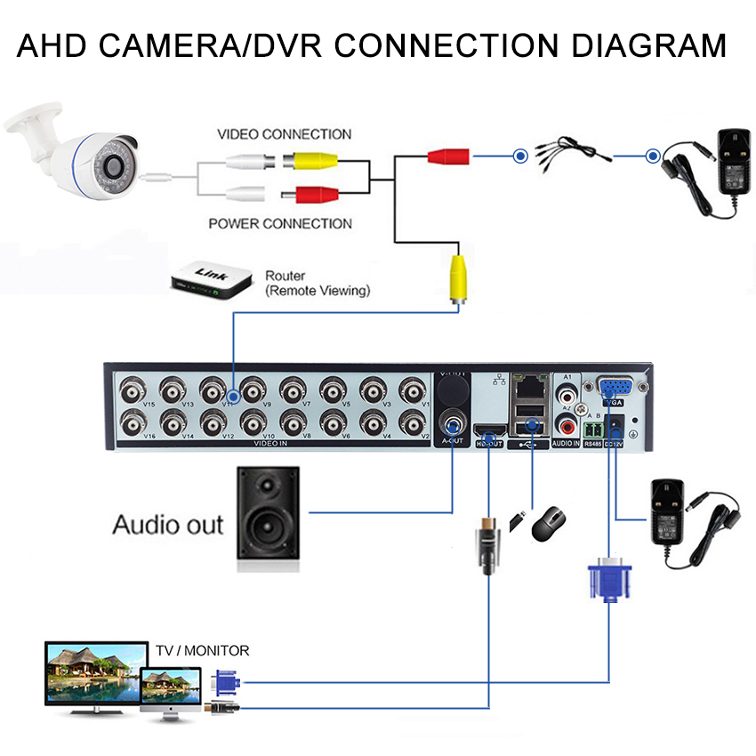 5-3 IN 1 16CH AHD DVR H.264 Hybrid Video Recorder CCTV Home Security