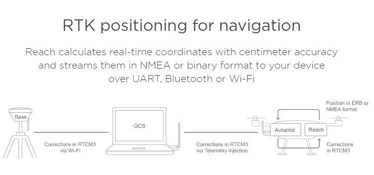 multi-gnss RTK GPS é compatível com centímetro-diferença de nível