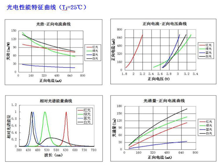 1 шт. 5050 4 чипа керамическая подложка Высокая мощность 6-9 Вт светодиодный диодный чип SMD5050 RGBW полноцветный вместо XML RGBW для сценического освещения