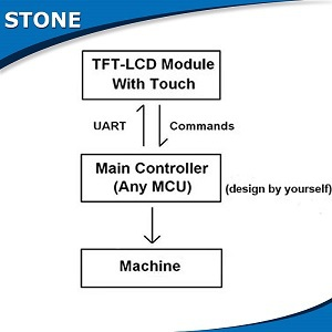 Screen TFT Controller United