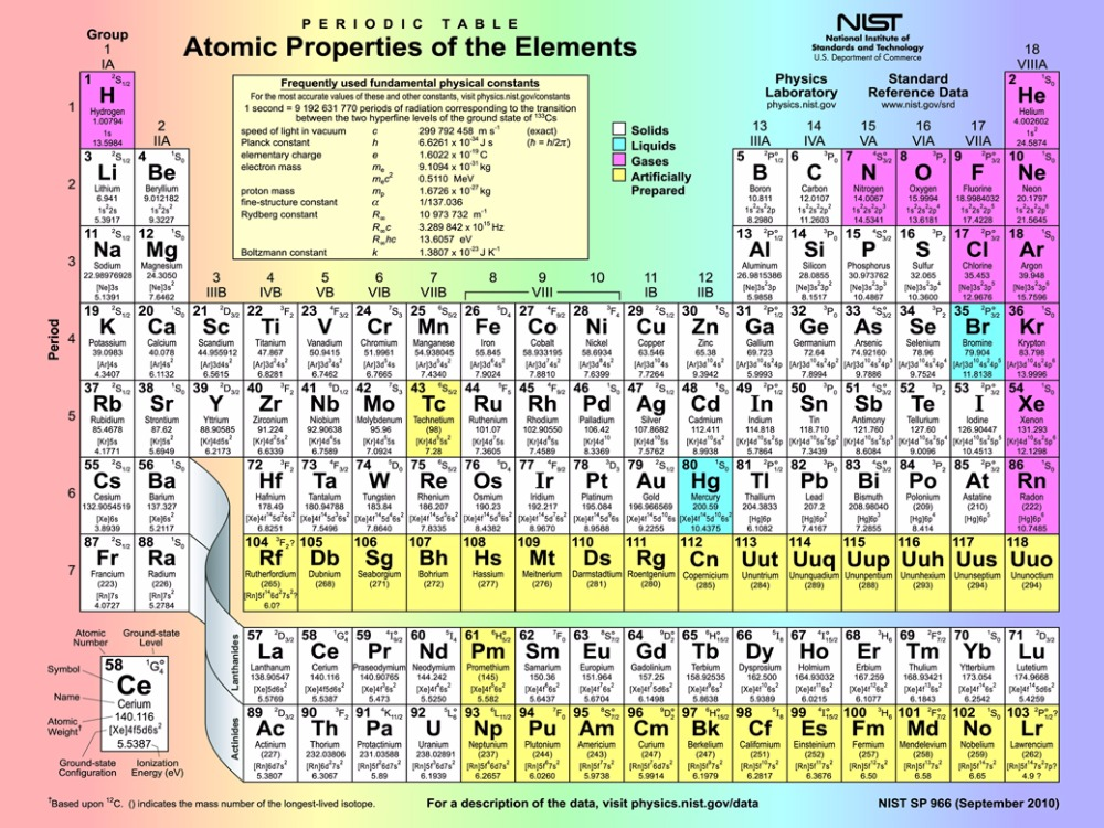 Element Periodic Table Chemistry Teaching Knowledge Big Picture