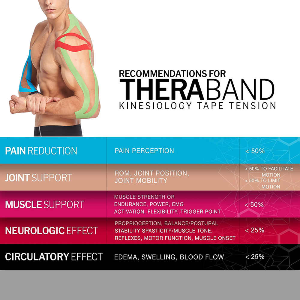 3.8cm * 5m Sport kinésiologie bande soulagement de la douleur adhésif pour les Muscles tibia attelles genou épaule-imperméable pansement d'aide thérapeutique