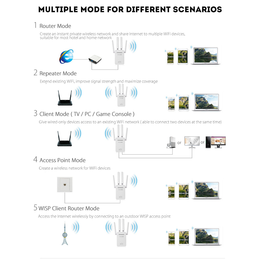 Pixlink 300mbps Wr09 Wireless Wifi Router Repeater Booster Office Network Diagram The N Is A Combined Wired And Connection Device Designed Specifically For Small Business Home Networking