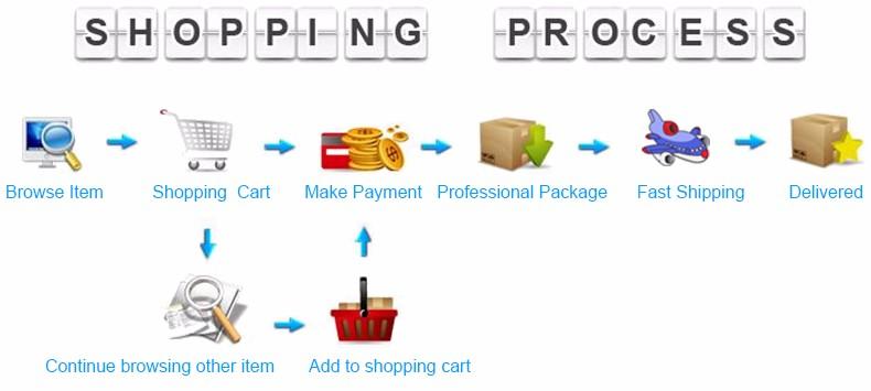 shopping process 2