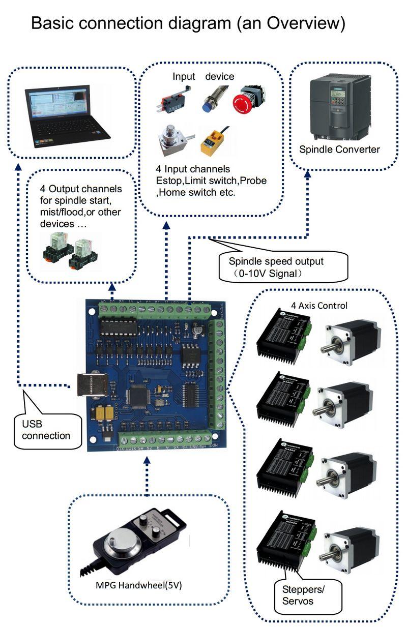 Image 3 - Ship from EU,CNC USB 4 Axis Kit, 4pcs TB6600 stepper motor driver+mach3 USB control card+4pcs nema23 270oz in motor+power supply-in Motor Driver from Home Improvement