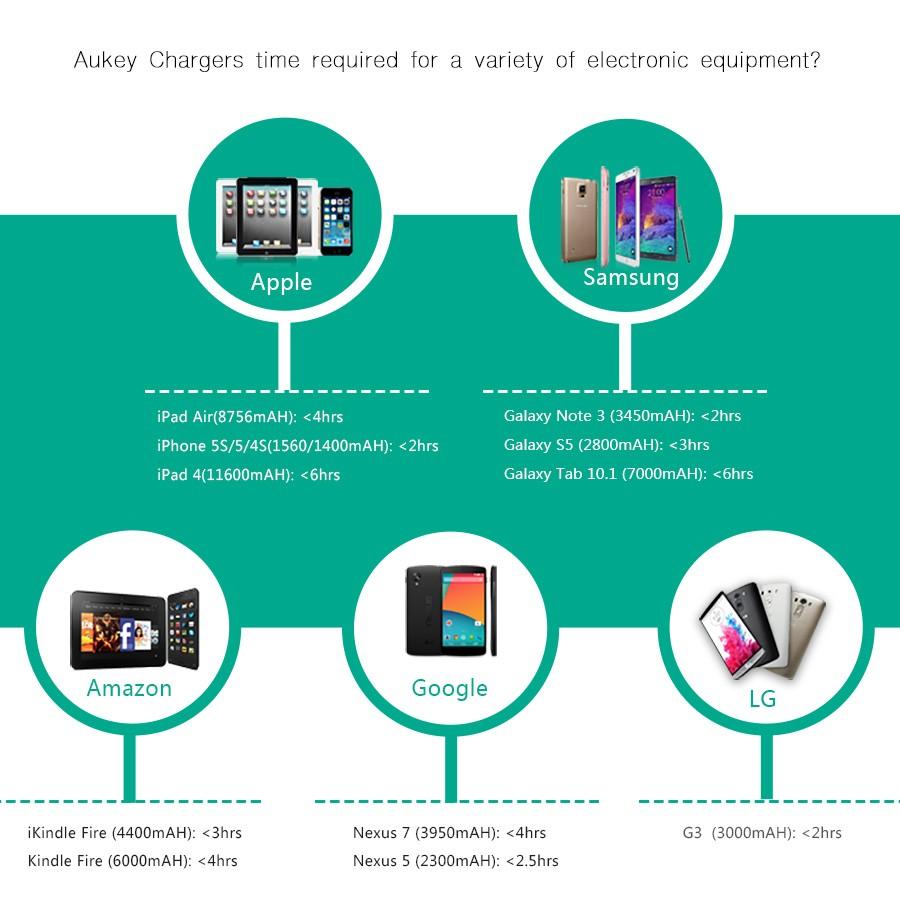 Aukey uniwersalny 4 porty usb ładowarka podróżna ładowarka ścienna adapter do iphone7 samsung s6 smart phones/pc/mp3 i usb urządzeń mobilnych 7