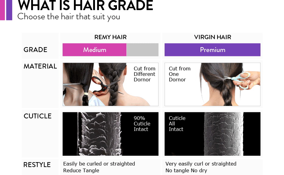 What is Hair Grade