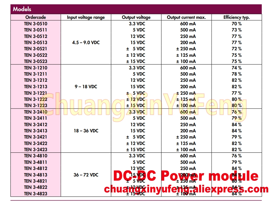 //-15V 3W DIP-24 1 UNIT TEN3-2423 TRACO DC DC CONVERTER