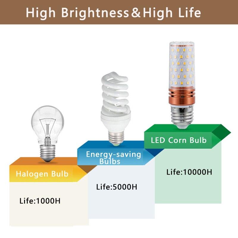 Купить с кэшбэком LED Lamp E27 LED Bulb SMD5730 220V Corn Bulb 8W 12W 16W LED lighte  Chandelier Candle LED Light For Home light