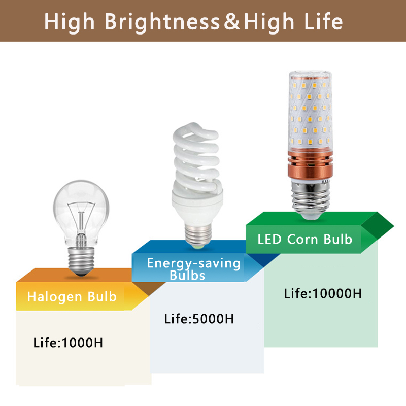 LED Lamp E27 LED Bulb SMD5730 220V Corn Bulb 8W 12W 16W LED lighte Chandelier Candle LED Light For Home light in LED Bulbs Tubes from Lights Lighting
