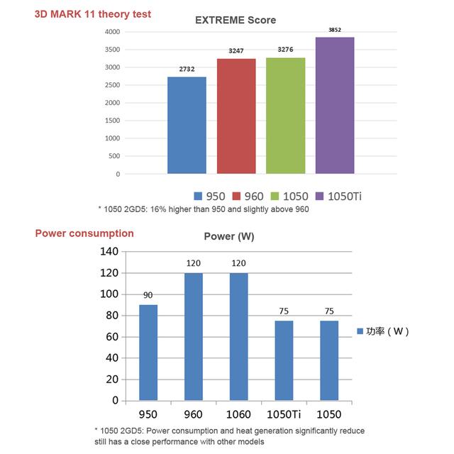Colorful NVIDIA GeForce GTX iGame 1050 GPU 2GB DDR5 128bit 2048M PCI-E X16 3.0 Gaming Video card Graphics Card DVI+HDMI+DP Port