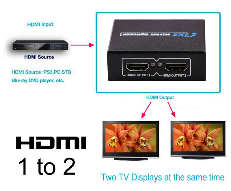 1x2 HDMI Splitter Amplifier Repeater Switch Switcher 2 Port HDMI Video Adapter v1.4 1080p ,Can Two TV Projector Monitors Display youting hdmi 2x1 multi viewer with pip 2 port hdmi switcher seamlessly not black screen with rs232 ir 2 screen splitter