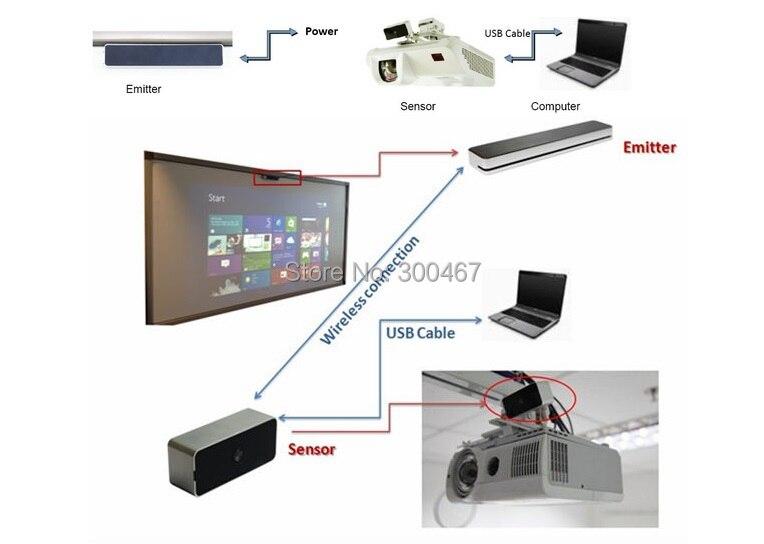 Auto calibración Multi Touch IR electrónica interactiva blanco de toque de dedo Pizarra Interactiva portátil-in Pizarra blanca from Suministros de oficina y escuela    2