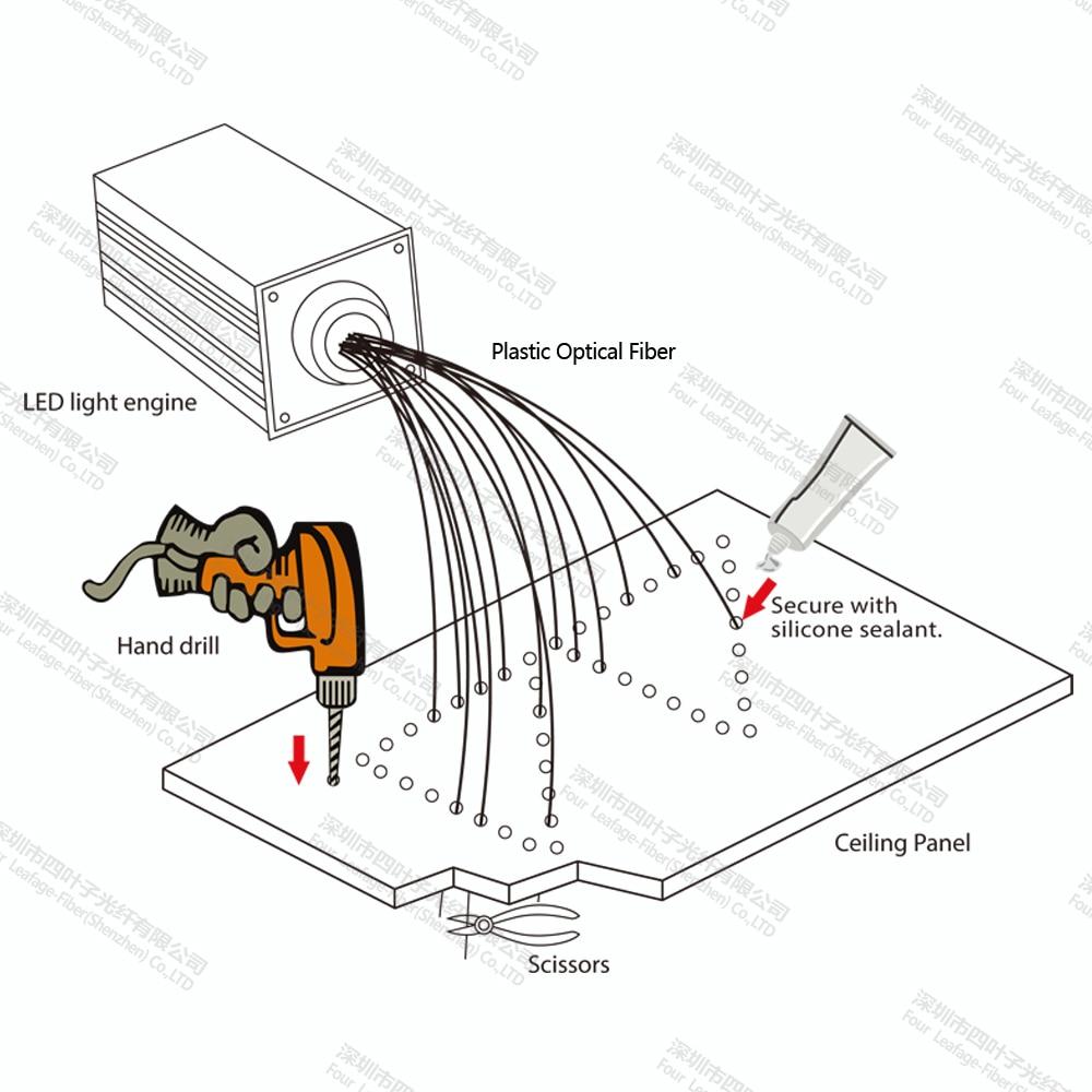 Newly 175pcs 0 75mm 2m 16w rgb led engine plastic fiber optic starry led flasher wiring diagram led engine diagram